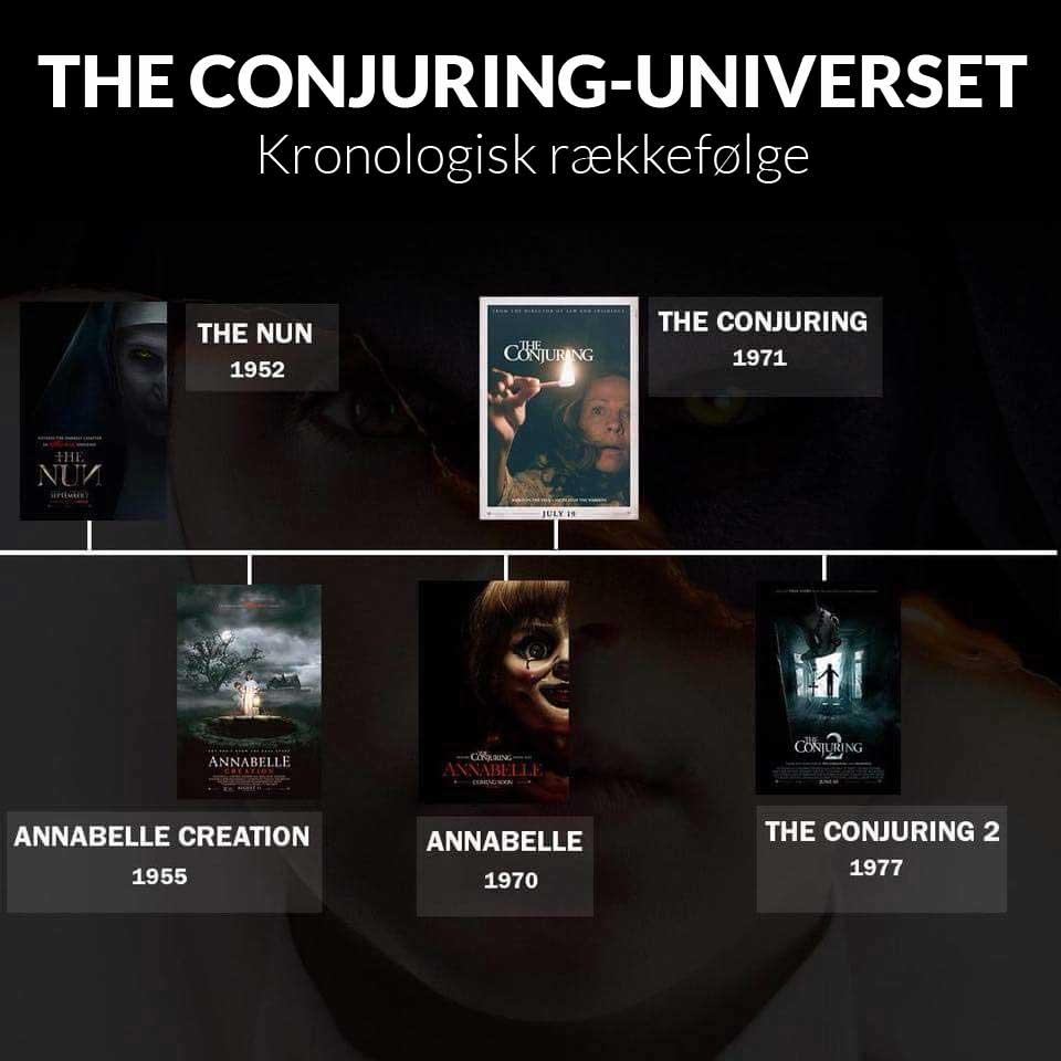 The Conjuring-universet i kronologisk rækkefølge